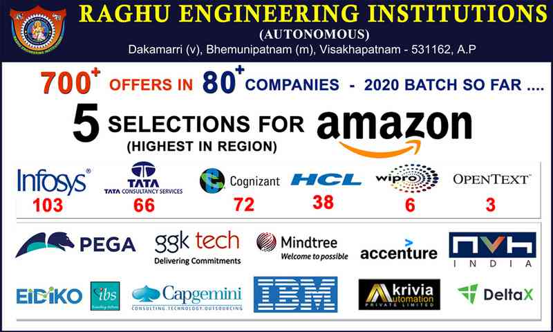 Placements Offers for 2020 Batch